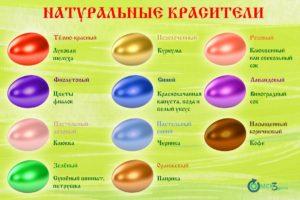 чем натуральным покрасить яйца